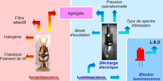 Incandescence et luminescence